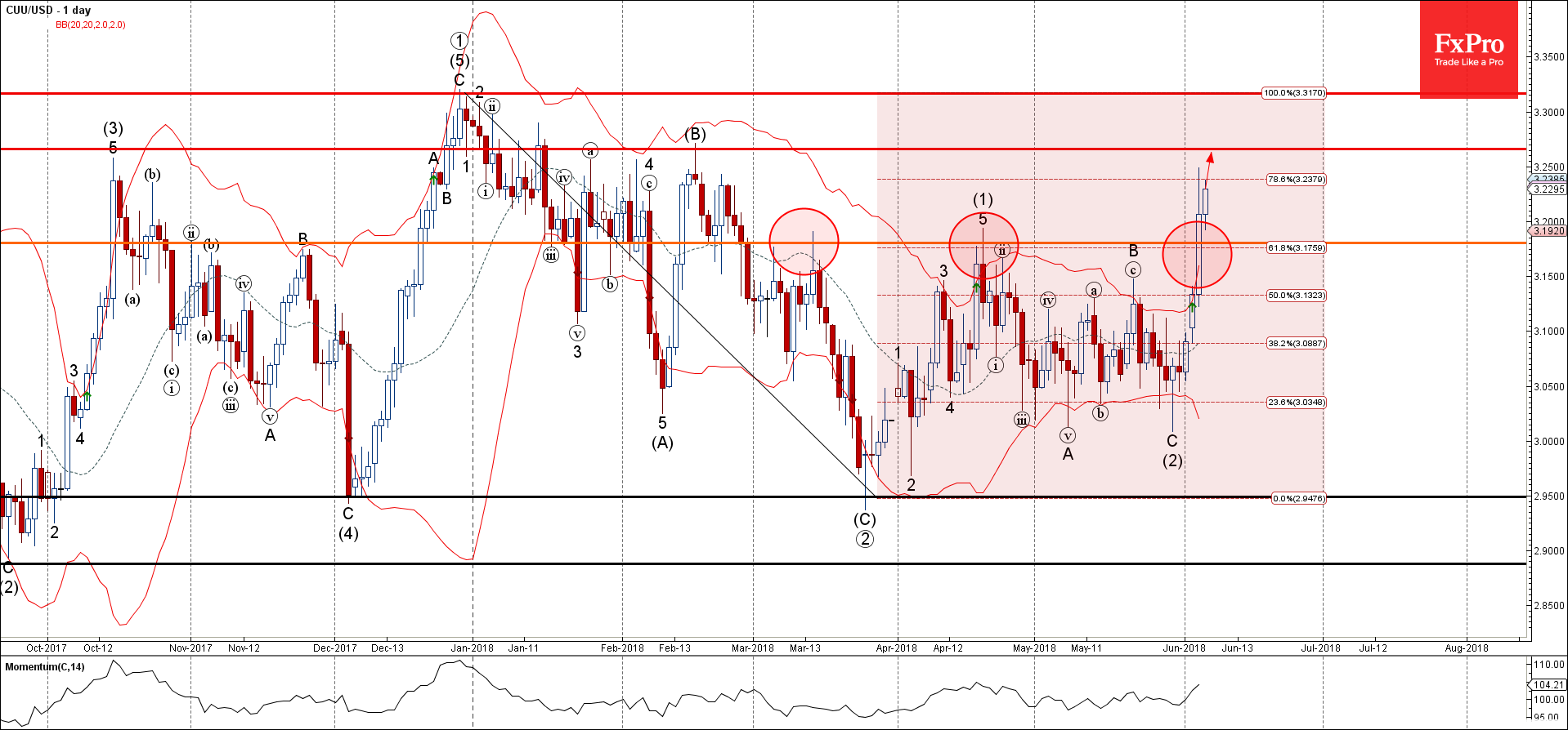 Copper (CUU) Wave Analysis – June 6, 2018
