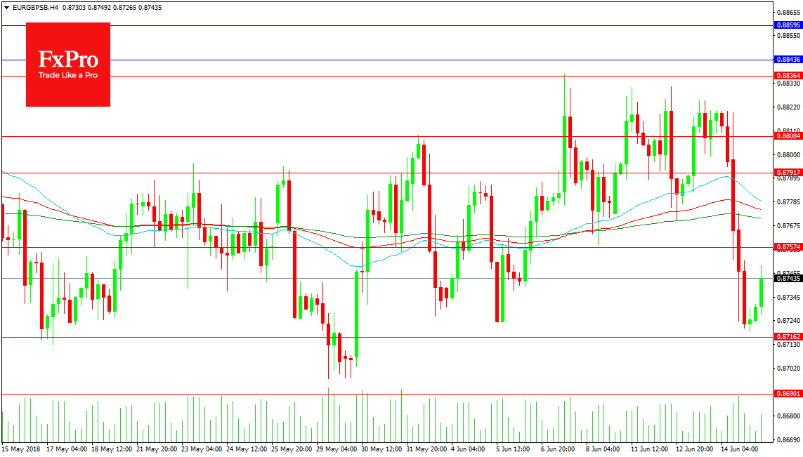 EURGBP Analysis – June 15, 2018