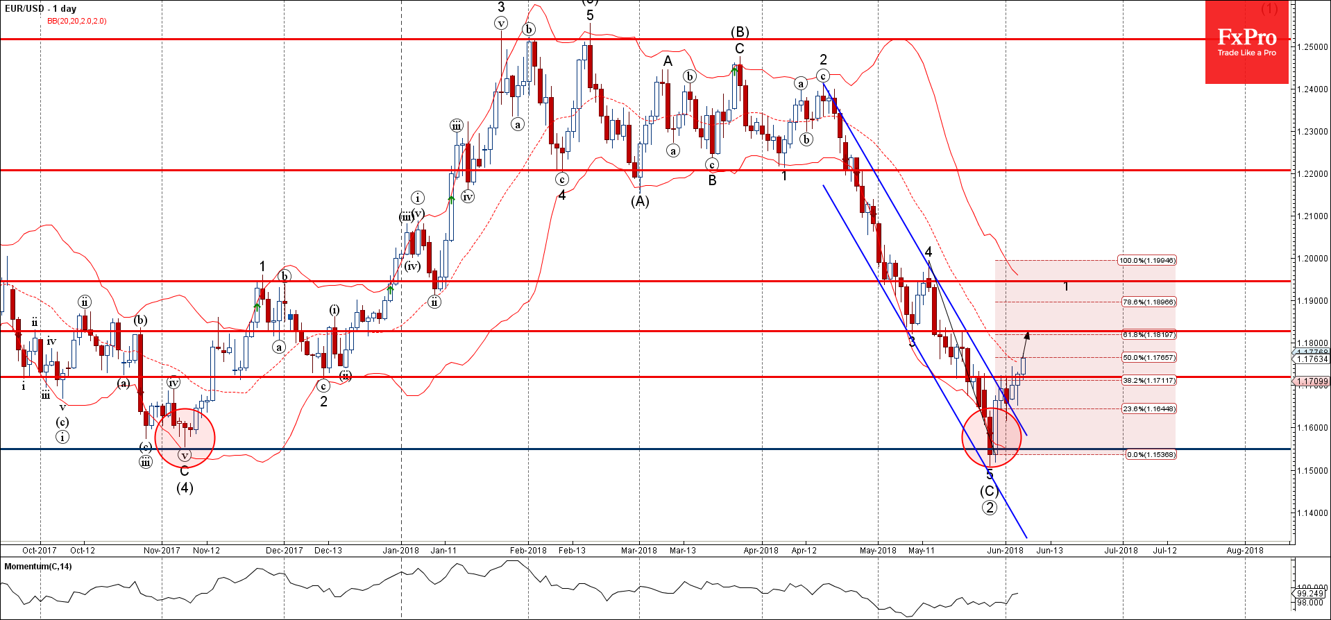 EURUSD Wave Analysis – June 6, 2018