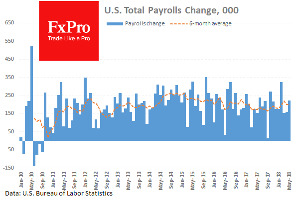Positive mood after strong US Payrolls and an angry G7