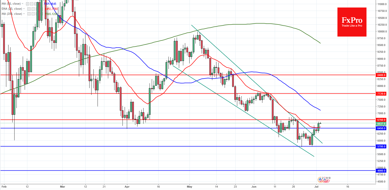 BTCUSD and ETHUSD Analysis – July 3, 2018