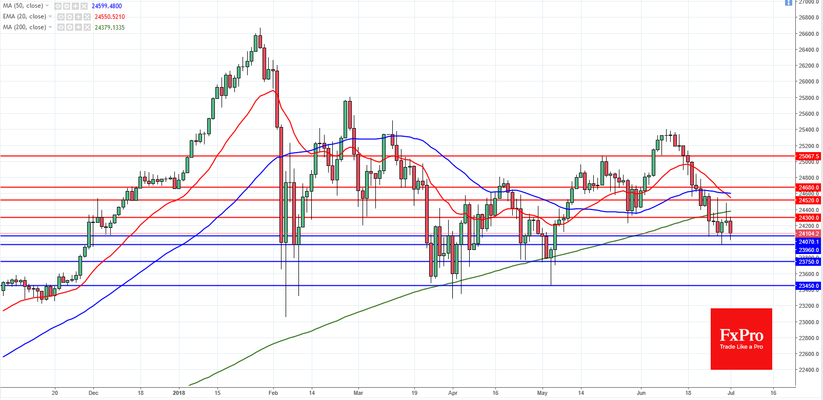 S&P 500 and US 30 Analysis – July 2, 2018