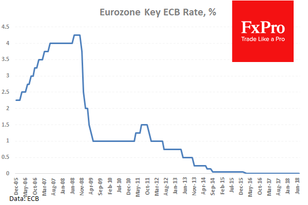 Euro returns to decline on Draghi's promise to keep rates amid growing inflation