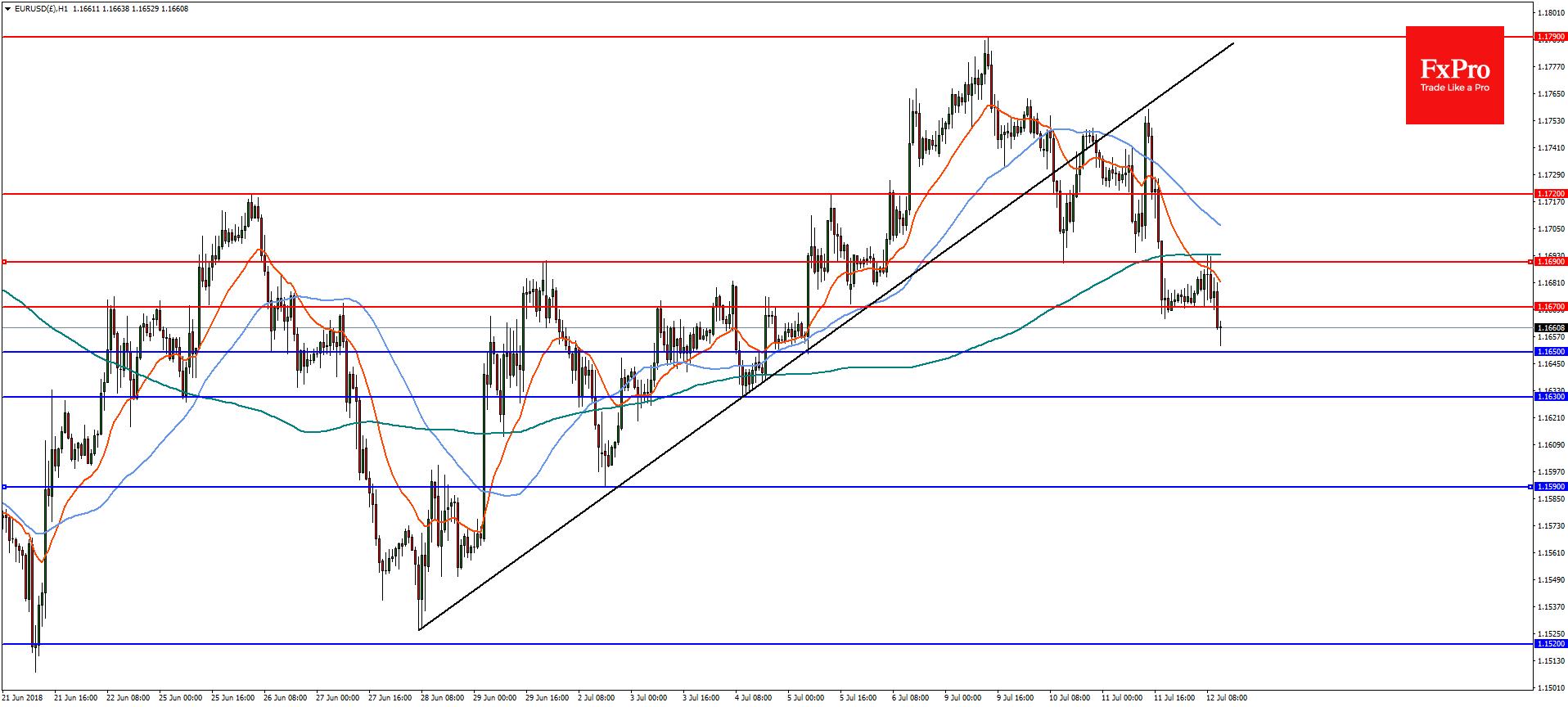 EURUSD and Gold Analysis