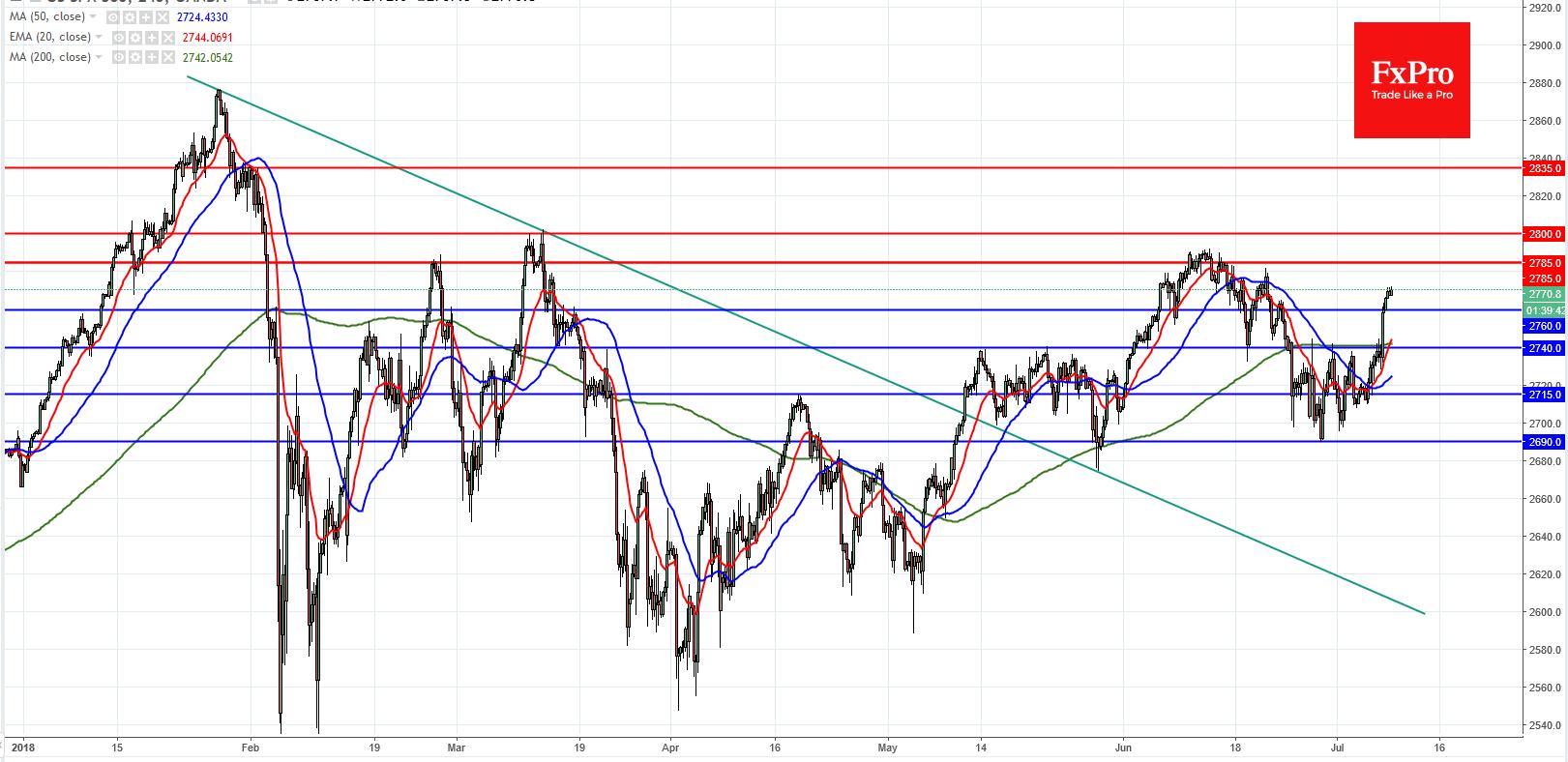 S&P 500 and Nasdaq 100 Analysis