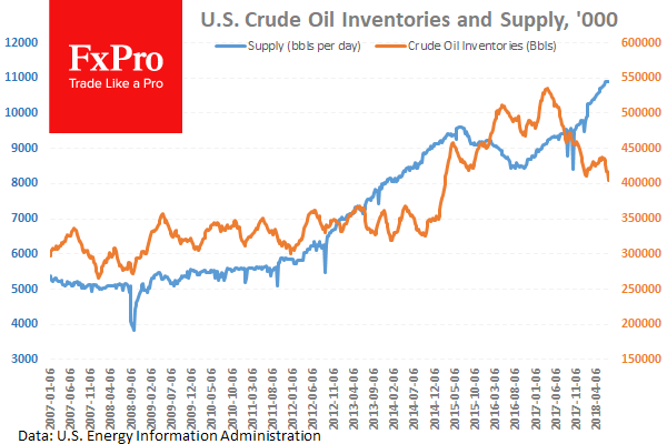 Oil prices drop back into the June price range while USD strengthens