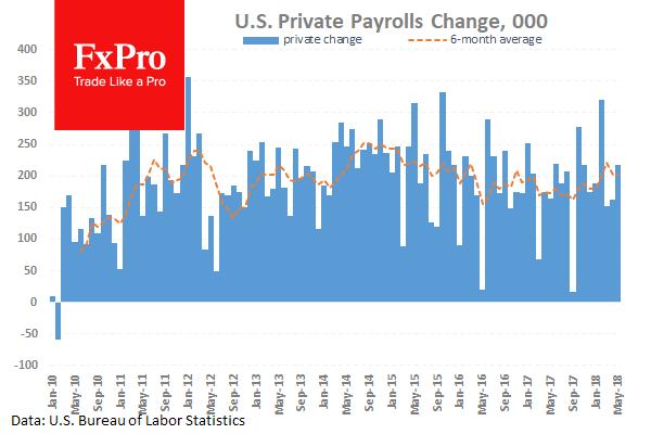 Markets wait for Nonfarm Payrolls data
