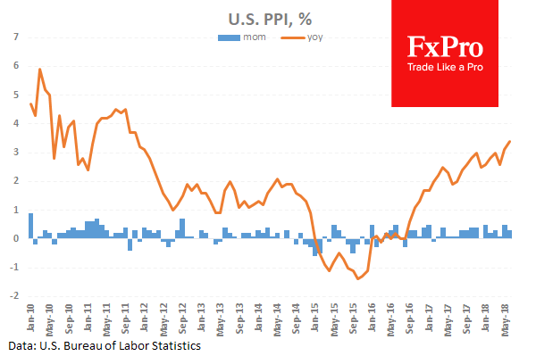 U.S. Producer Prices increase to 7-years highs