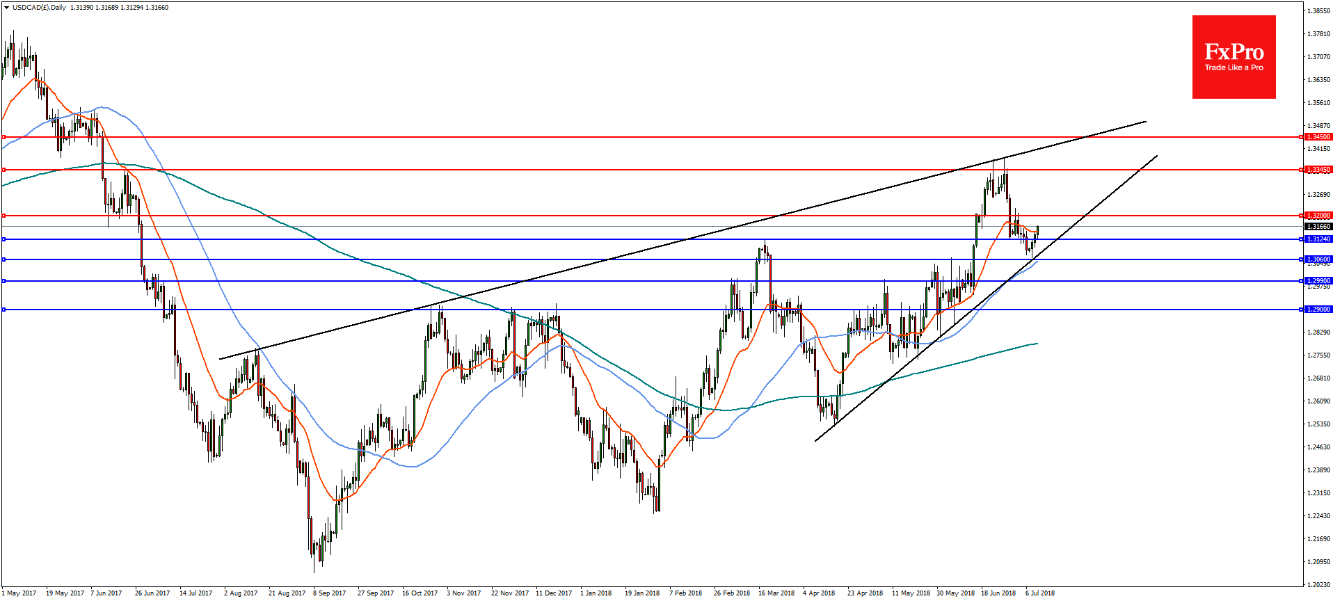 USDCAD and GBPCAD Analysis