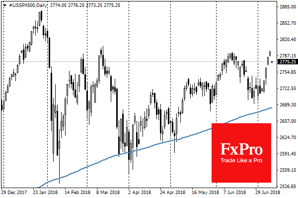 Markets shunted into risk aversion as US President looks to add $200B in tariffs against China