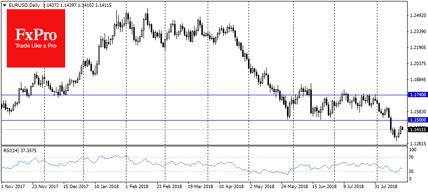 Daily trends: EURUSD, GBPUSD, Gold, Brent