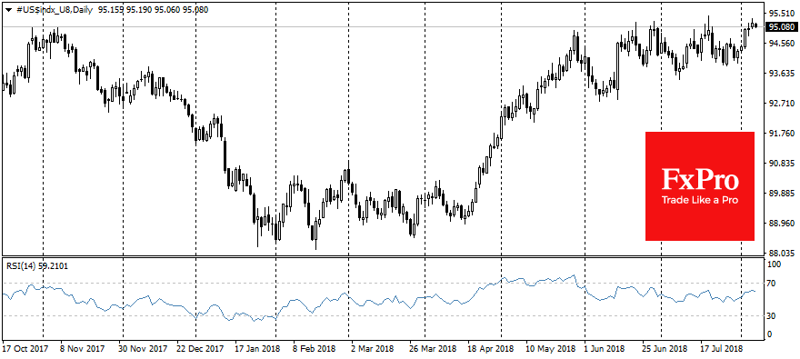 US dollar is close to its important levels