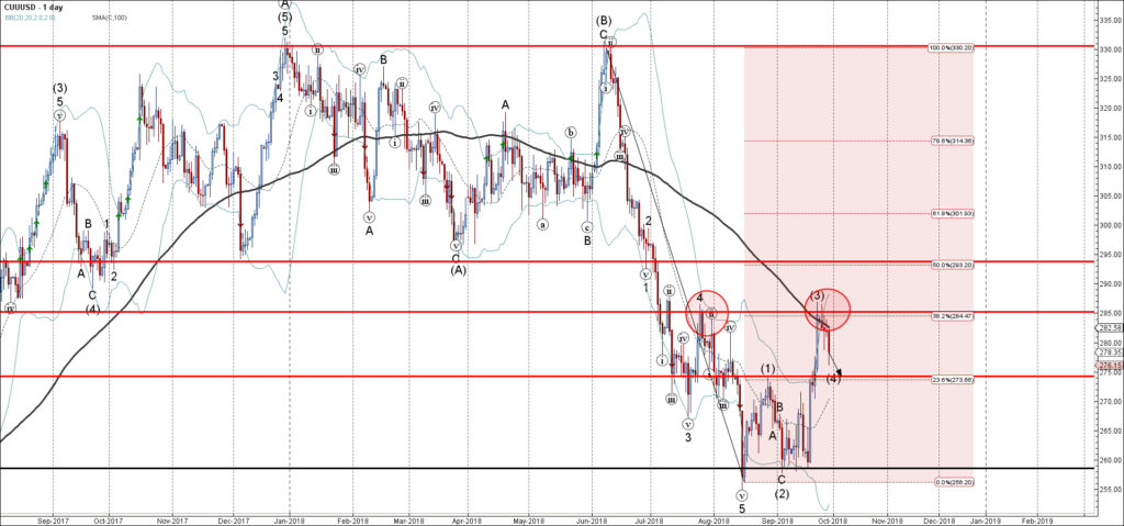 Copper Wave Analysis – 27 September , 2018
