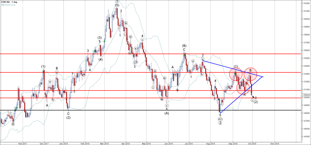 EURCAD Wave Analysis – 28 September , 2018