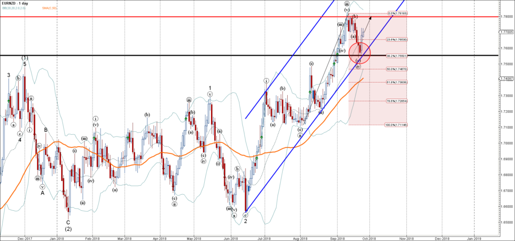 EURNZD Wave Analysis – 25 September , 2018
