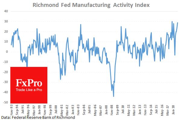 Richmond forex