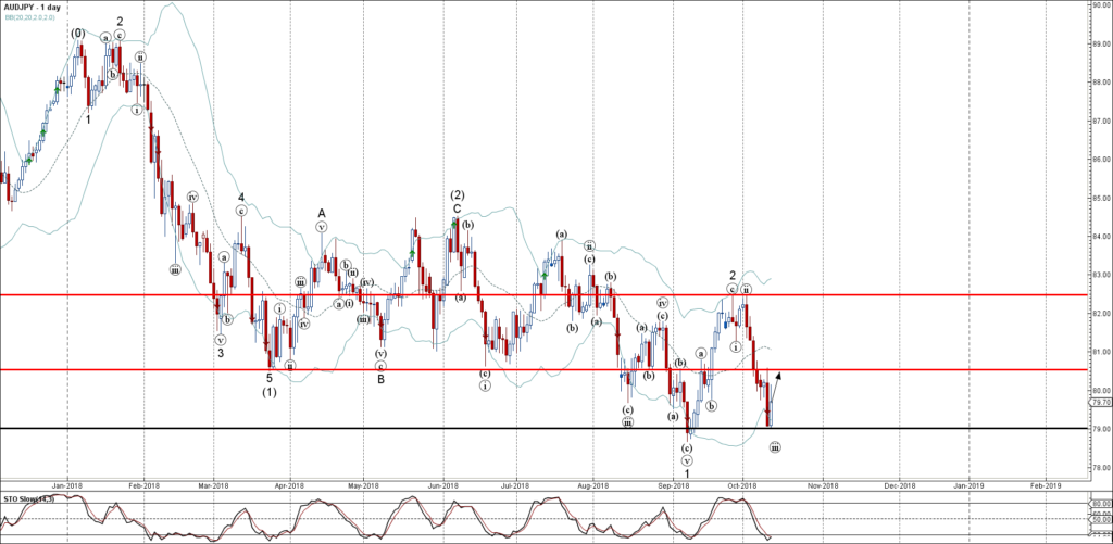 AUDJPY Wave Analysis – 11 October , 2018
