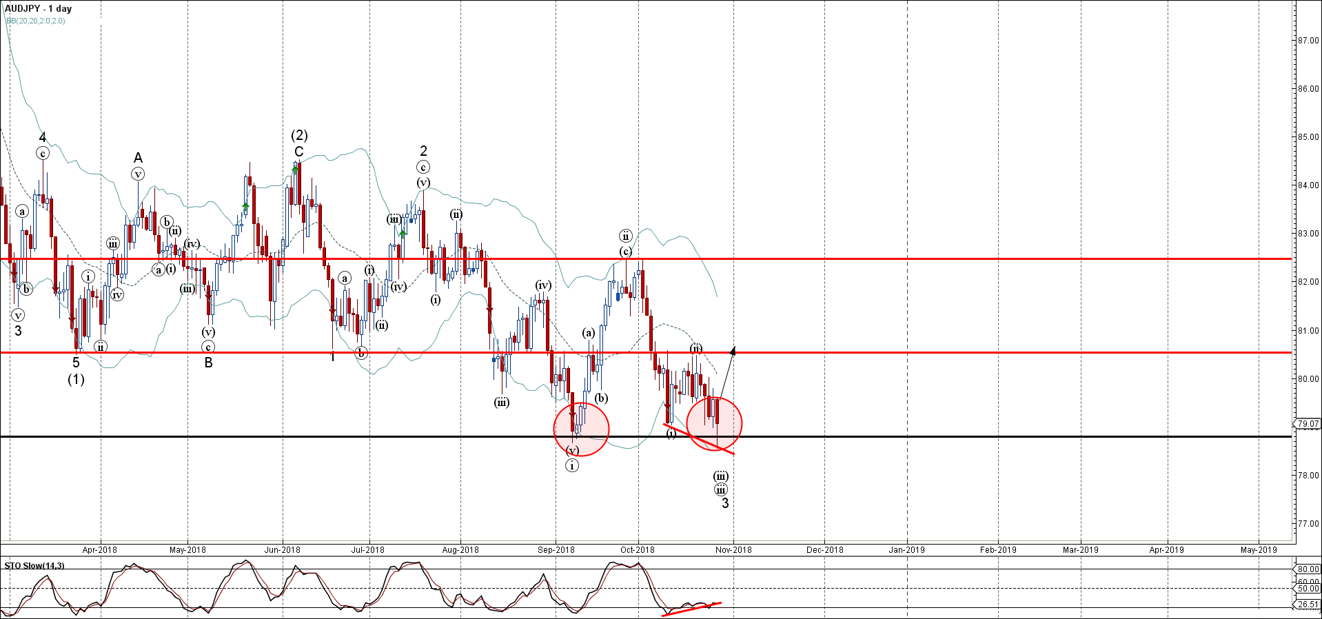 AUDJPY Wave Analysis – 26 October , 2018