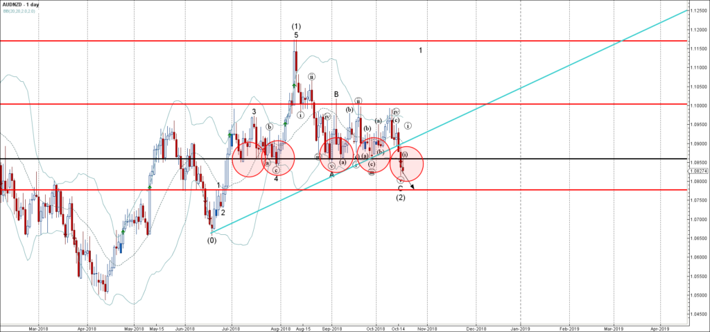 AUDNZD broke support area