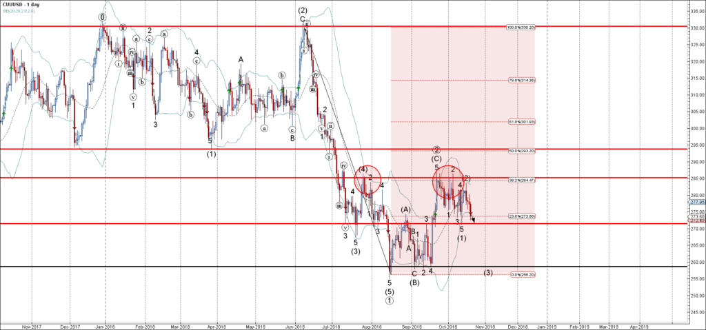 Copper falling inside medium-term impulse wave (3)