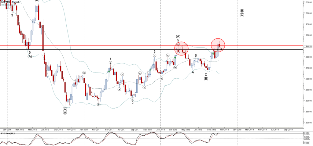 GBPAUD reversed from major resistance area