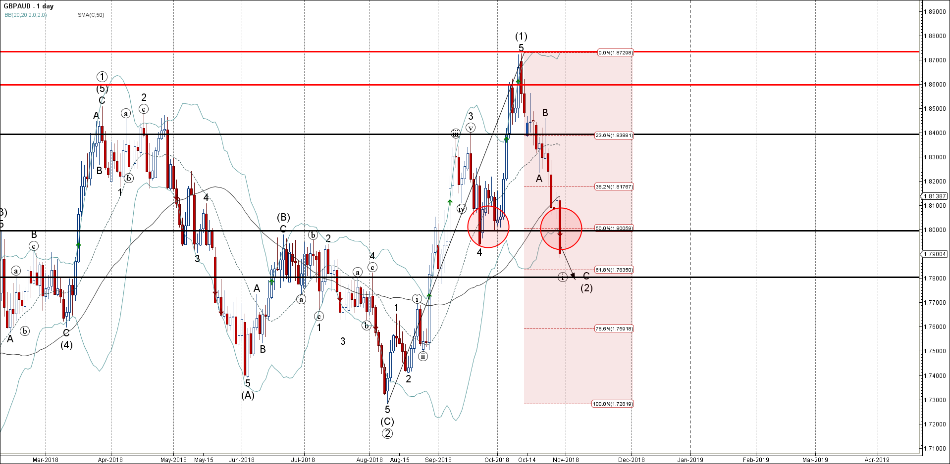 GBPAUD Wave Analysis – 30 October , 2018
