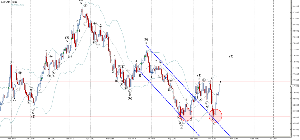 GBPCAD rising inside impulse wave (3)