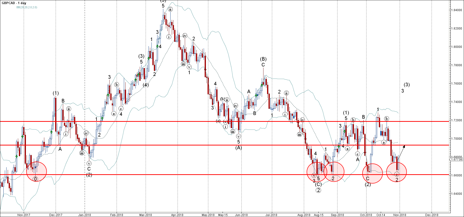 GBPCAD Wave Analysis – 31 October , 2018