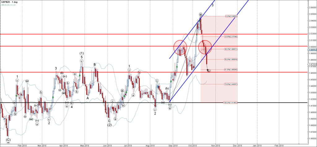 GBPNZD Wave Analysis – 19 October , 2018
