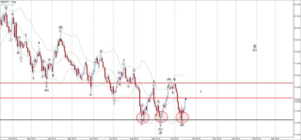 NZDJPY rising inside medium-term impulse wave (C)