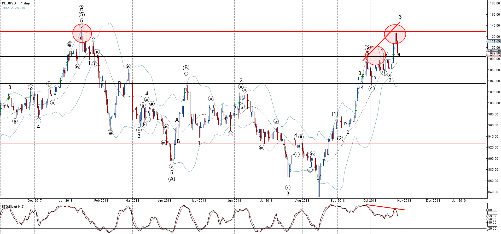 Palladium Wave Analysis – 25 October , 2018