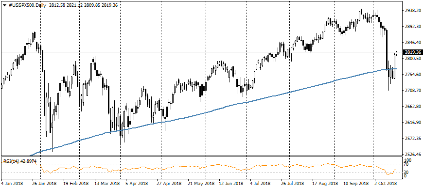 FxPro: Strong reporting has returned optimism to markets