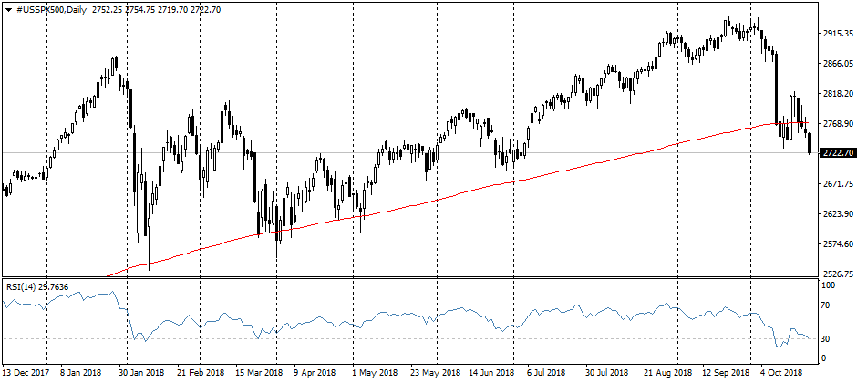 FxPro: World markets quickly shaken off the positive