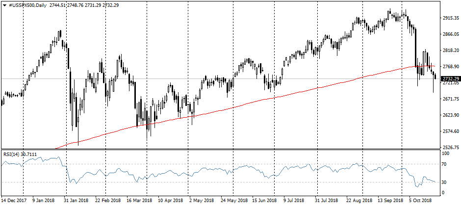 FxPro: The pressure on the stocks persists, but markets avoid the big sale-off