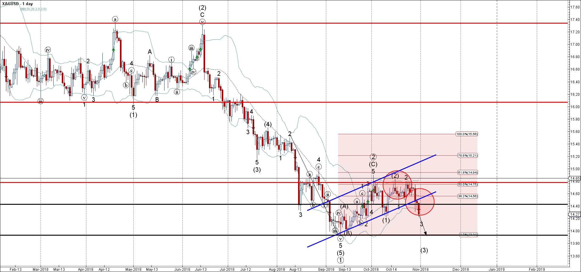Silver Wave Analysis – 31 October , 2018