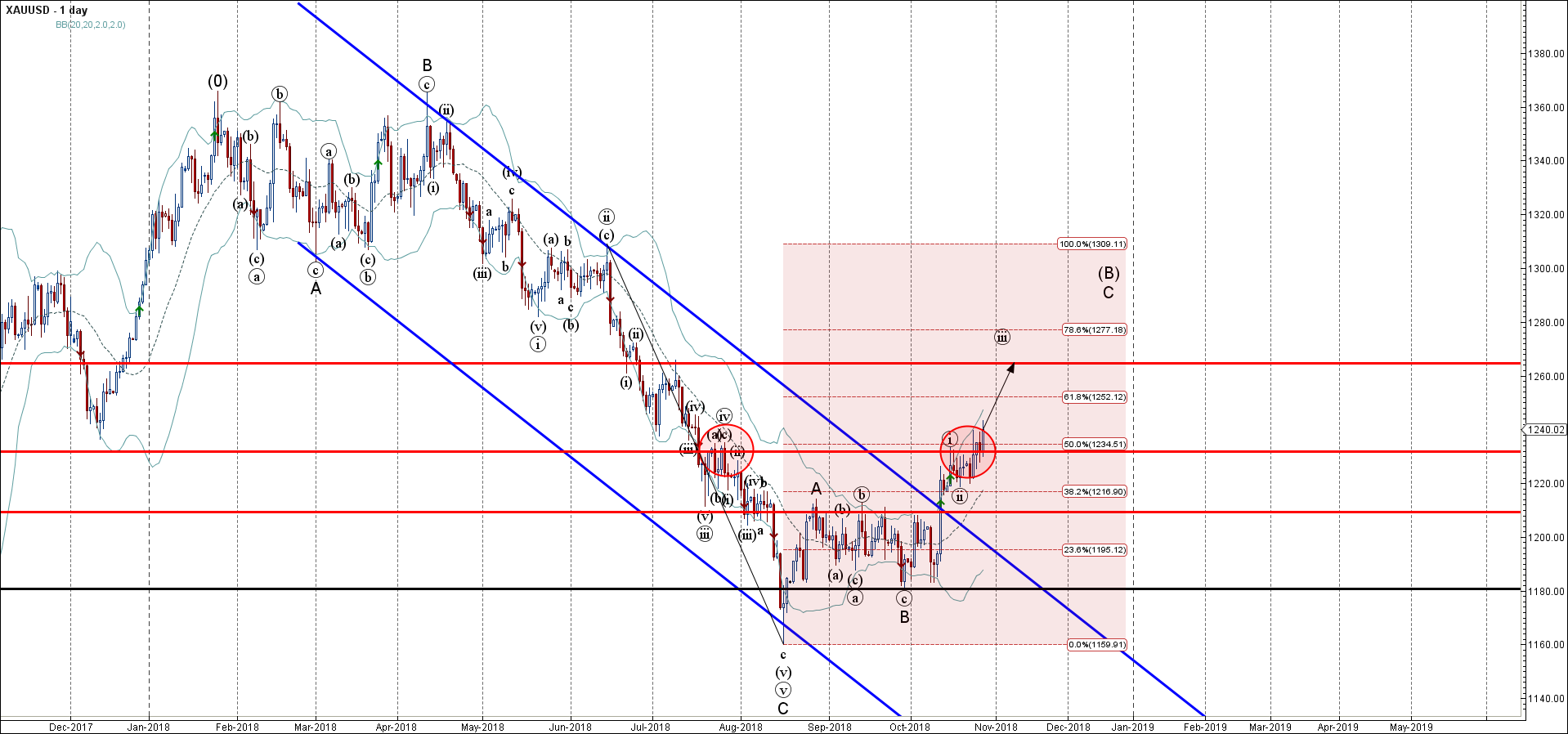 Gold Wave Analysis – 26 October , 2018