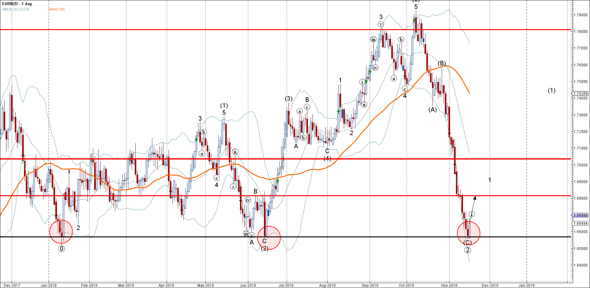 EURNZD Wave Analysis – 16 November , 2018
