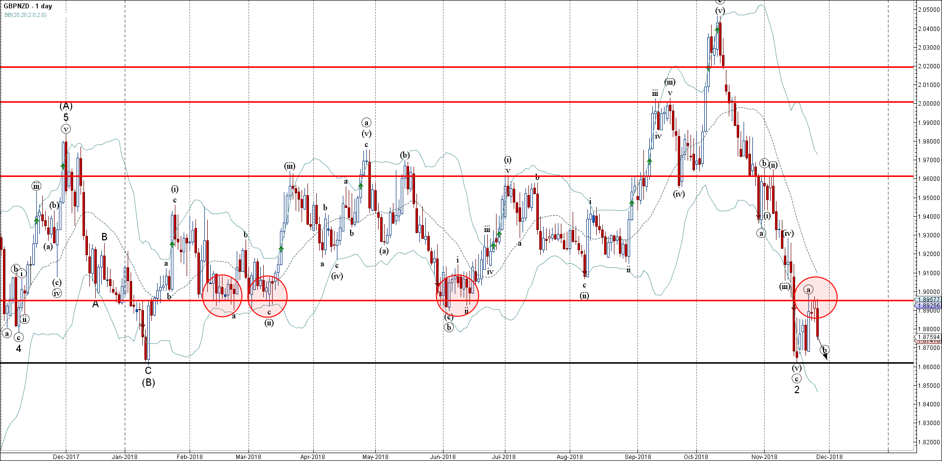 GBPNZD Wave Analysis – 27 November , 2018