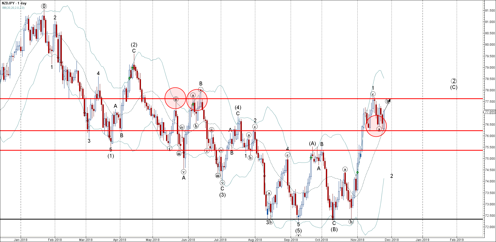 NZDJPY reversed up from the key support level 76.20