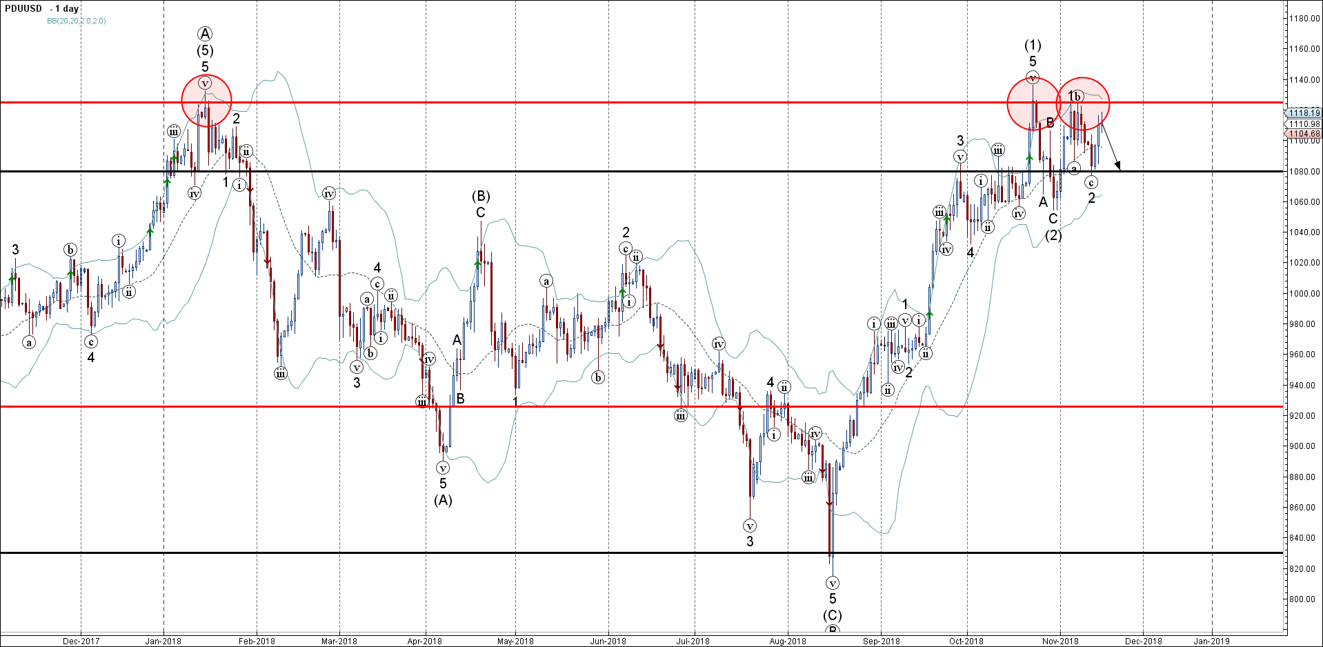 Palladium Wave Analysis – 15 November , 2018
