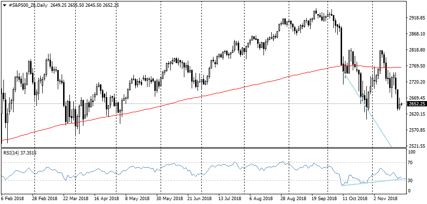 FxPro: Bond and Forex markets signal about a possible reversal in stocks