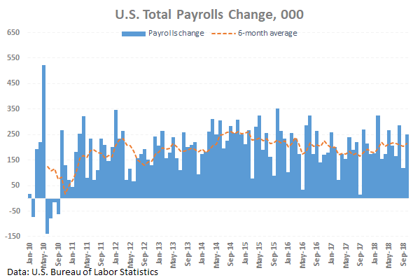 Nonfarm Payrolls was published. What are the results?