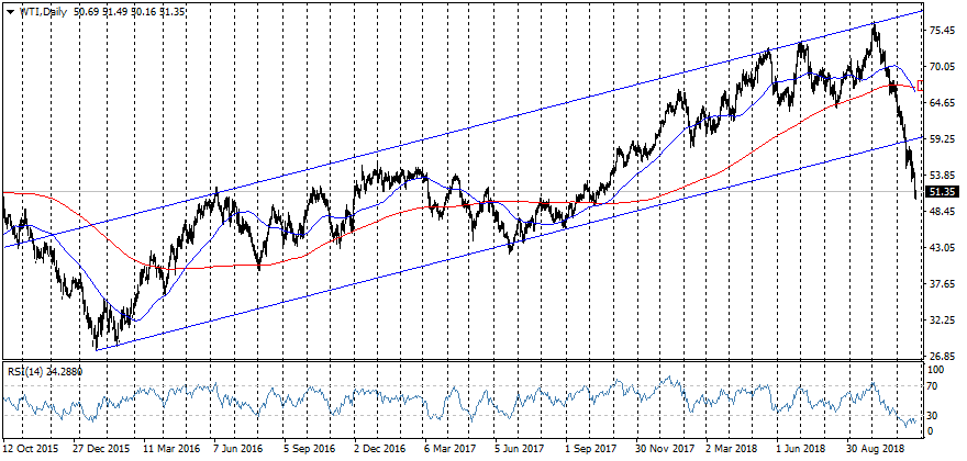 FxPro: What can stop Crude Oil's decline?