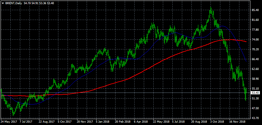 FxPro: False oil rebound?