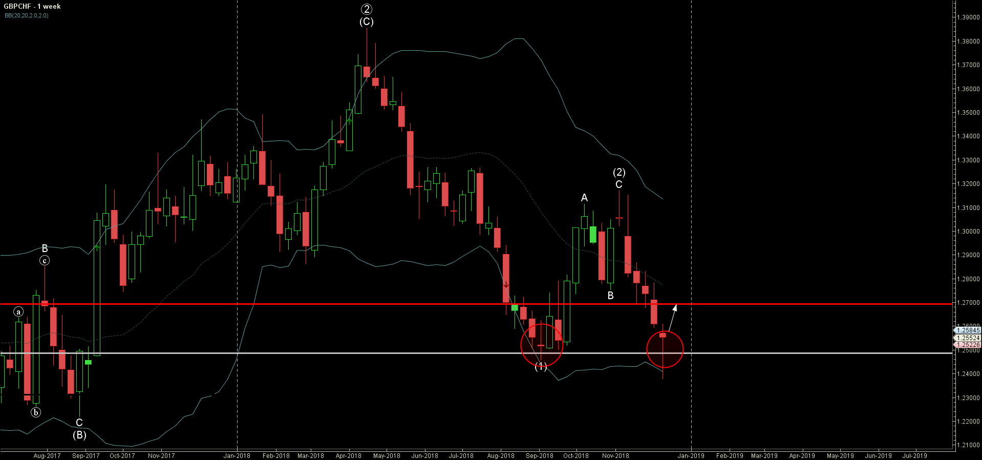 GBPCHF reversed from support area