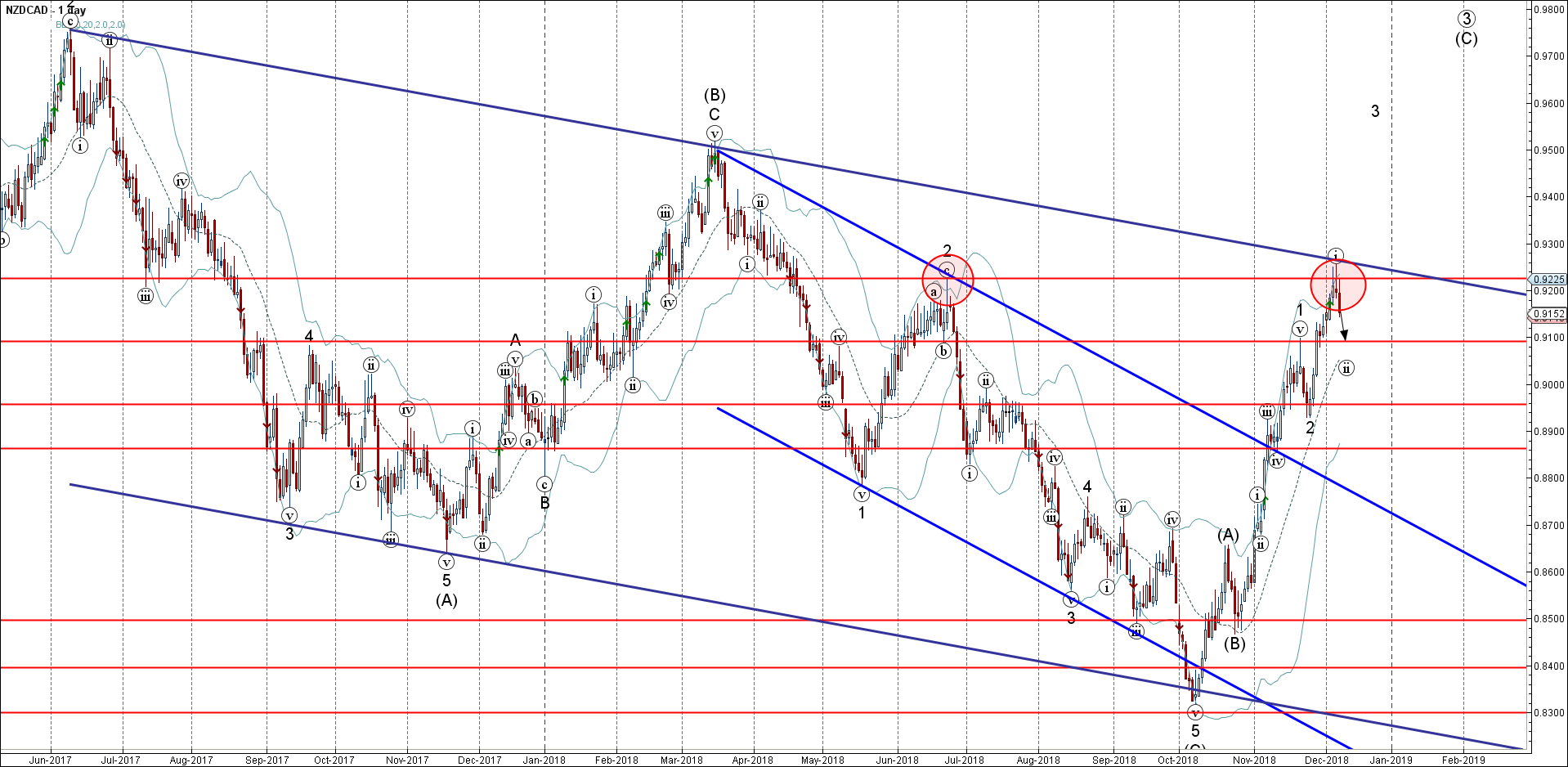 NZDCAD reversed from resistance area