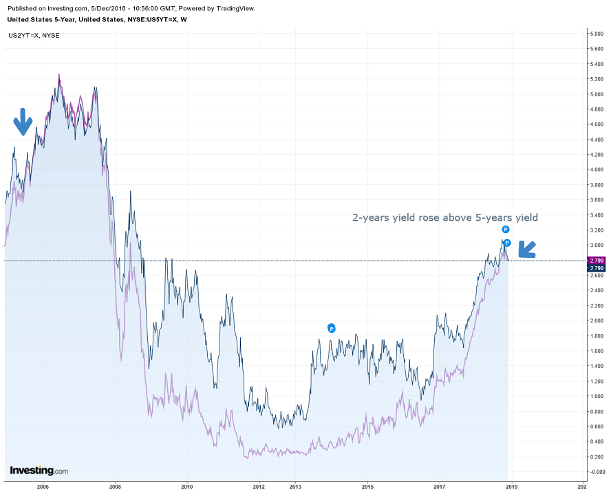 FxPro: Markets saw looming recession in US bond dynamics