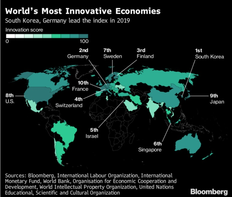 Bloomberg published the index of the most innovative countries in the world