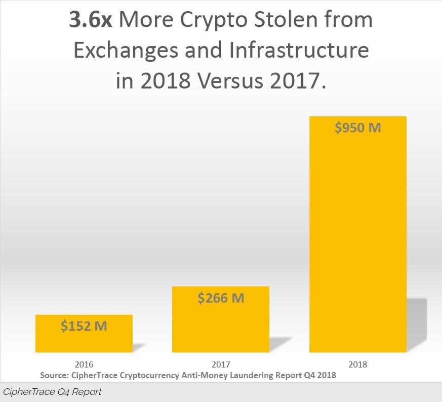 Crypto hackers stole $1.7 billion in 2018