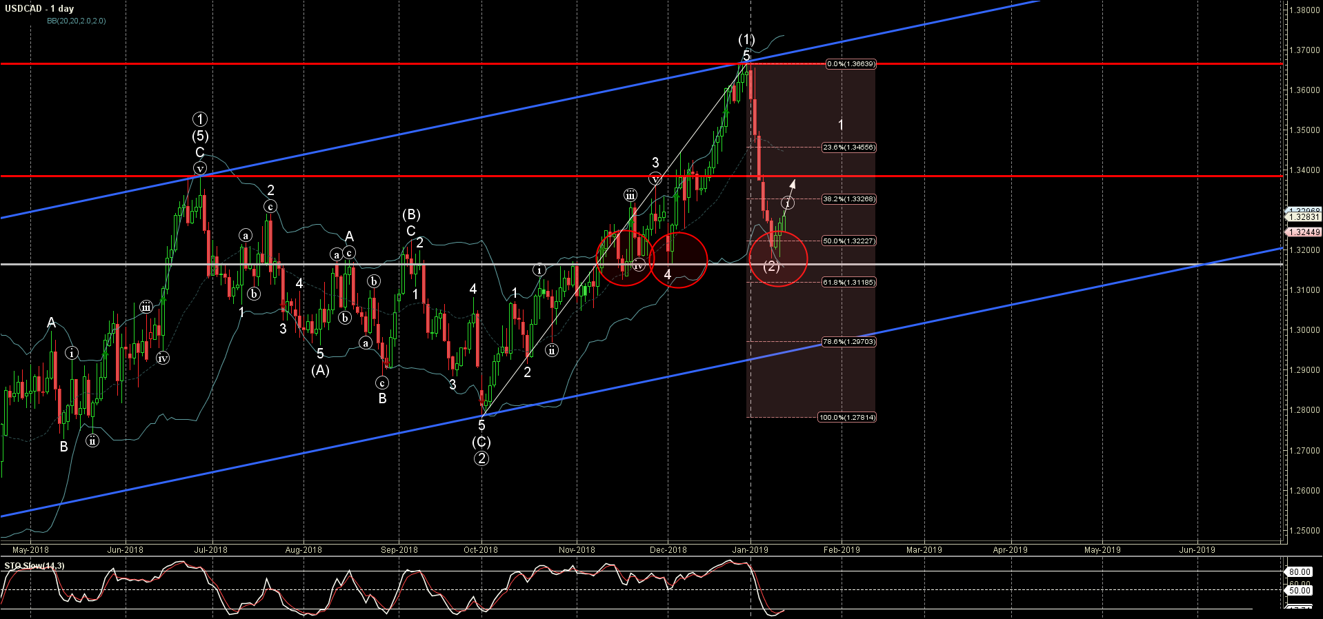 USDCAD Wave Analysis – 14 January, 2019